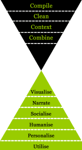 Pyramide inversée du data journalisme